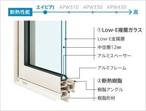 樹脂アングル下枠形材断熱窓 エイピアJ