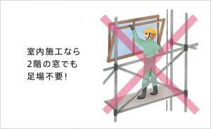 室内施工が可能の場合足場不要