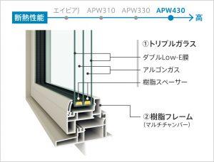 高性能トリプルガラス樹脂窓 APW430