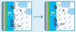 雨が降るたびきれいになる親水性