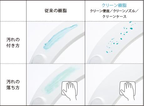 ノズルやケースがいつでも清潔な「クリーン樹脂」を採用