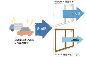 インプラスは防音効果が高い!騒音が気になる方に最適な内窓です