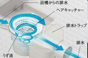 ソレオの排水口のお掃除もシンプルで簡単!「くるりんポイ排水」