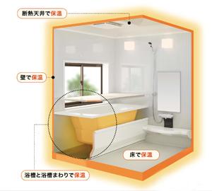 浴室まるまる保温